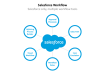companies working on salesforce