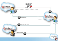 offshore salesforce development in india